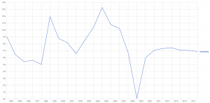 Cambodia GDP Growth Rate